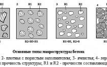 Плотность разных видов бетона в кг/м3