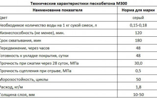 Обзор свойств и характеристик ЦПС марки М-300