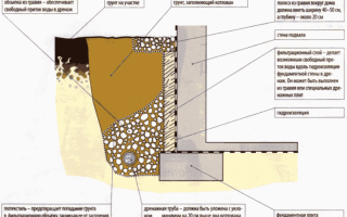 Как построить погреб из бетона