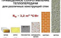 Пропорции и состав керамзитобетона на 1м3