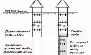Как углубить колодец из бетонных колец; способы и рекомендации