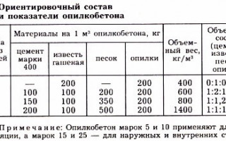 Опилкобетон: пропорции при производстве
