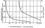 Определение морозостойкости бетона