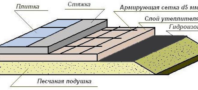 Как самому сделать бетонный пол в частном доме на грунте