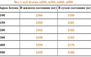 Показатели плотности и удельного веса 1 м3 железобетона