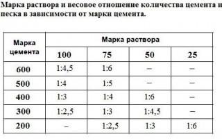 Количество цемента на кубометр бетона; таблица соотношений
